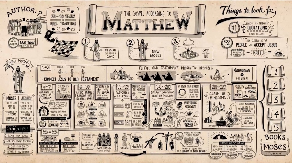 Bird's eye view of the book of Matthew from The Bible Project